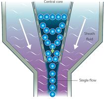 سیستم Fluidics