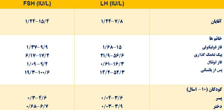 مقادیر طبیعی هورمون محرکه فولیکولی (FSH) و لوتروپین (LH)