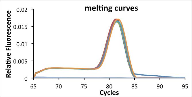 آنالیز نمودار دماي ذوب